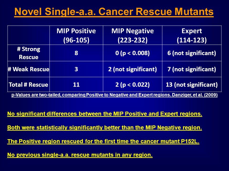 Novel Single-a.a. Cancer Rescue Mutants