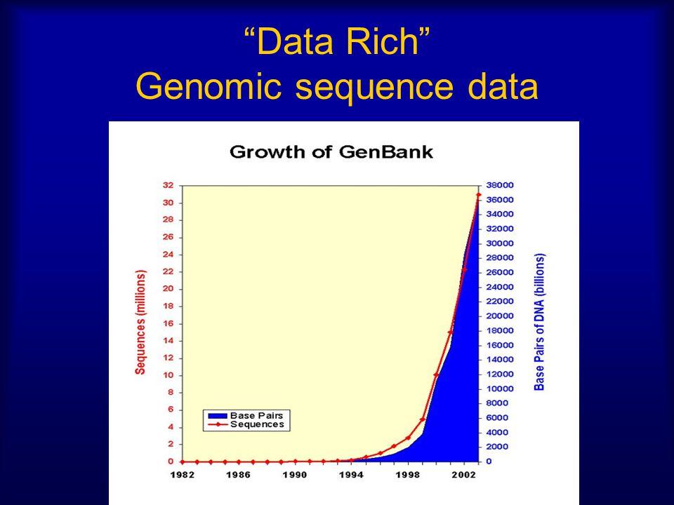 Data Rich Genomic sequence data