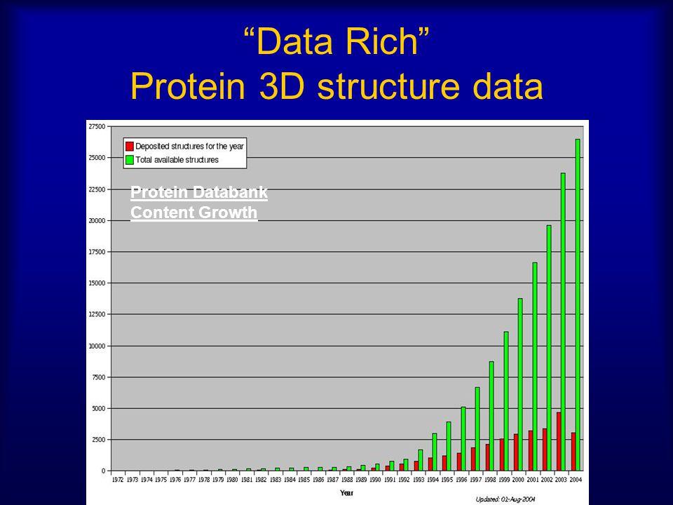 Data Rich Protein 3D structure data