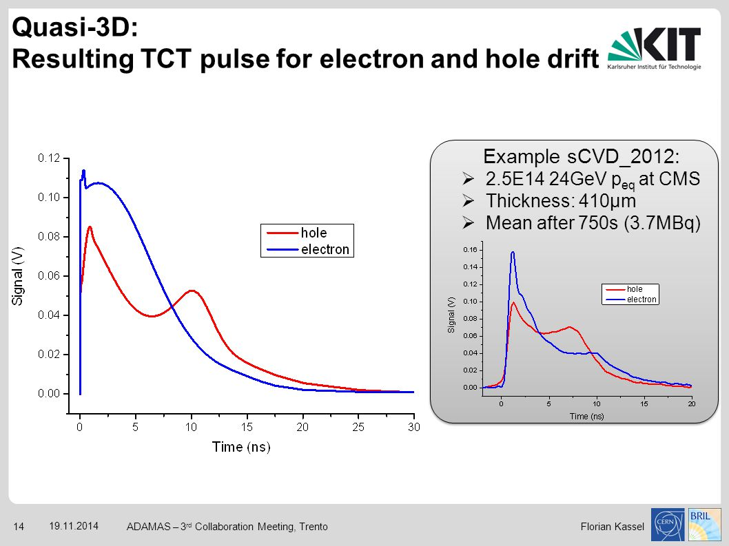 Quasi-3D: Resulting TCT pulse for electron and hole drift