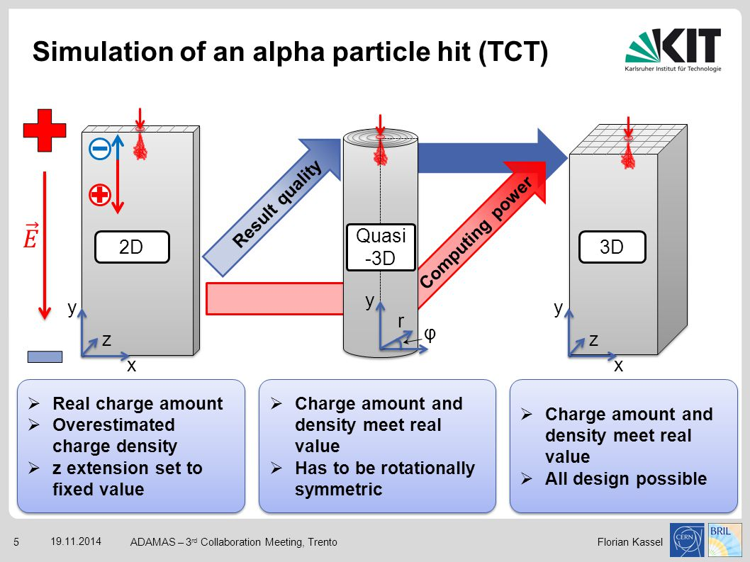 Simulation of an alpha particle hit (TCT)