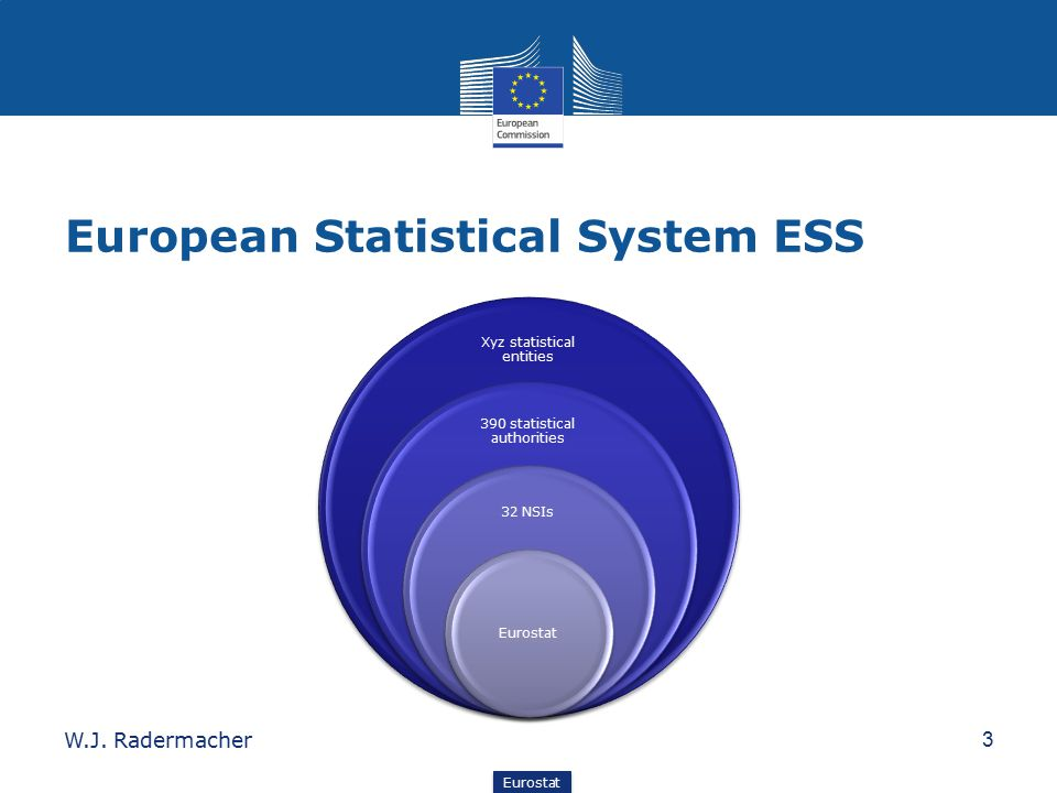 European Statistical System ESS