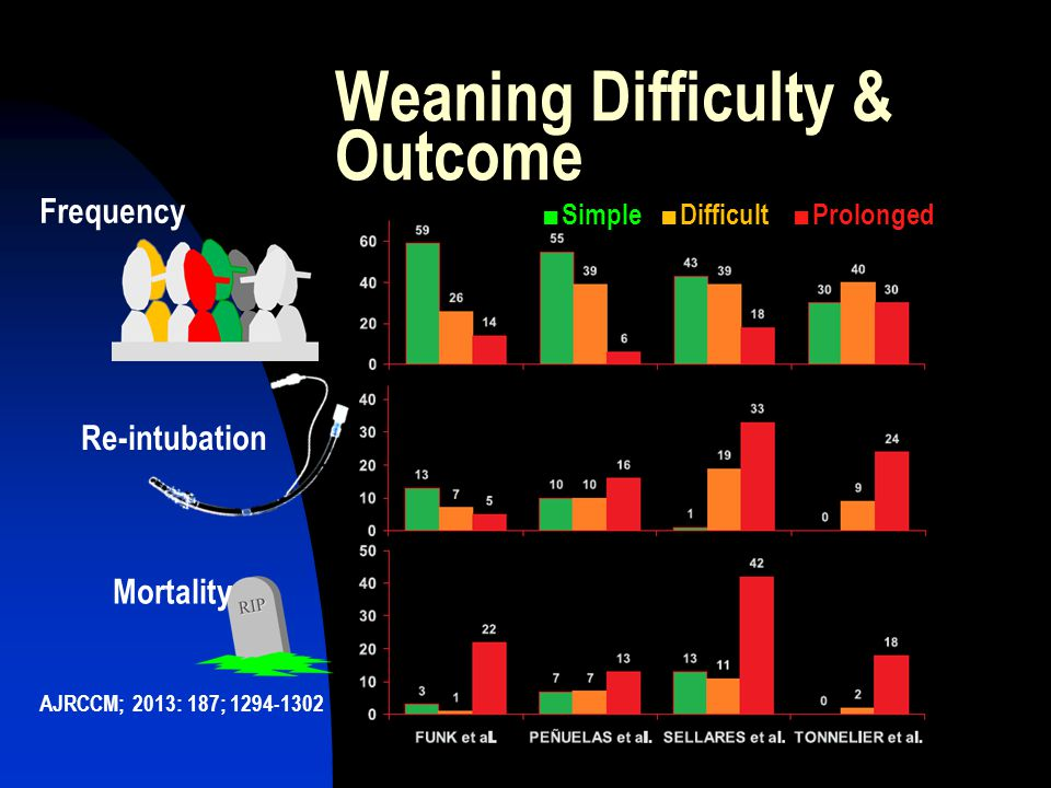 Weaning Difficulty & Outcome