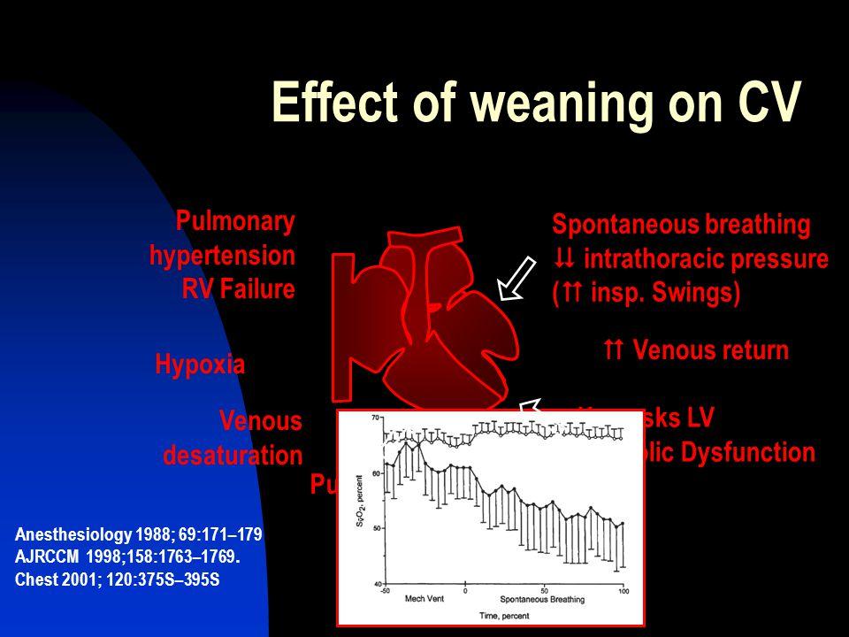 Effect of weaning on CV Pulmonary Spontaneous breathing hypertension