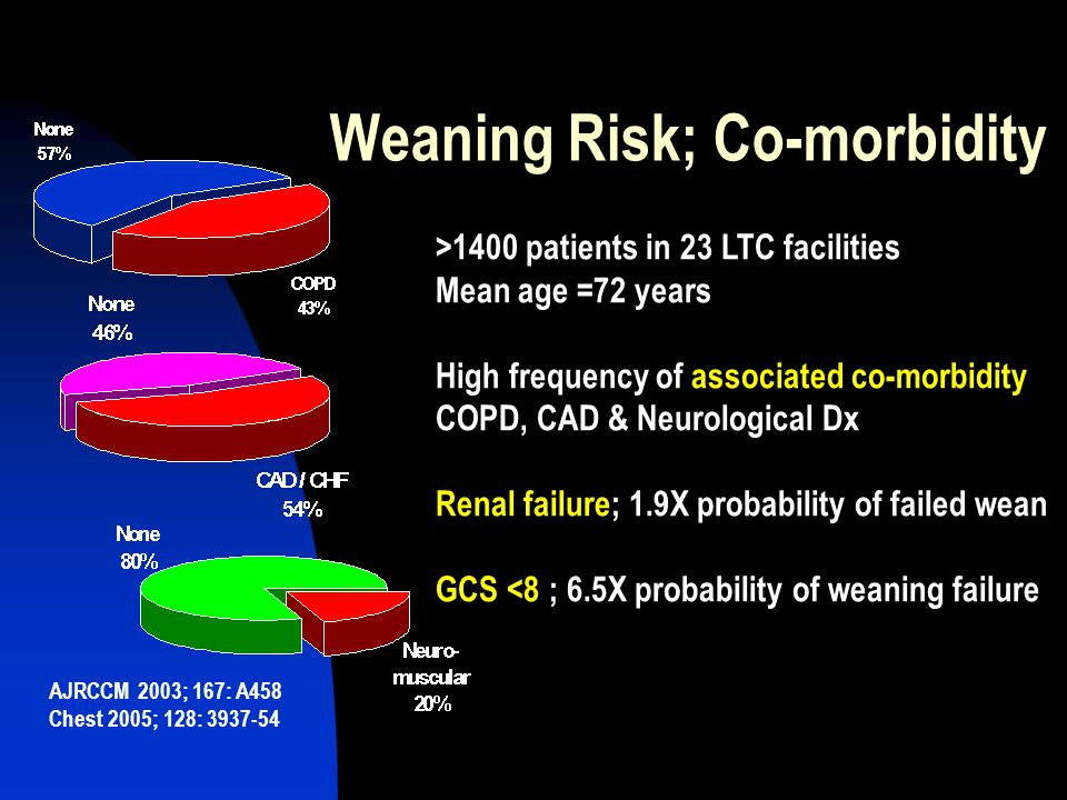 Weaning Risk; Co-morbidity