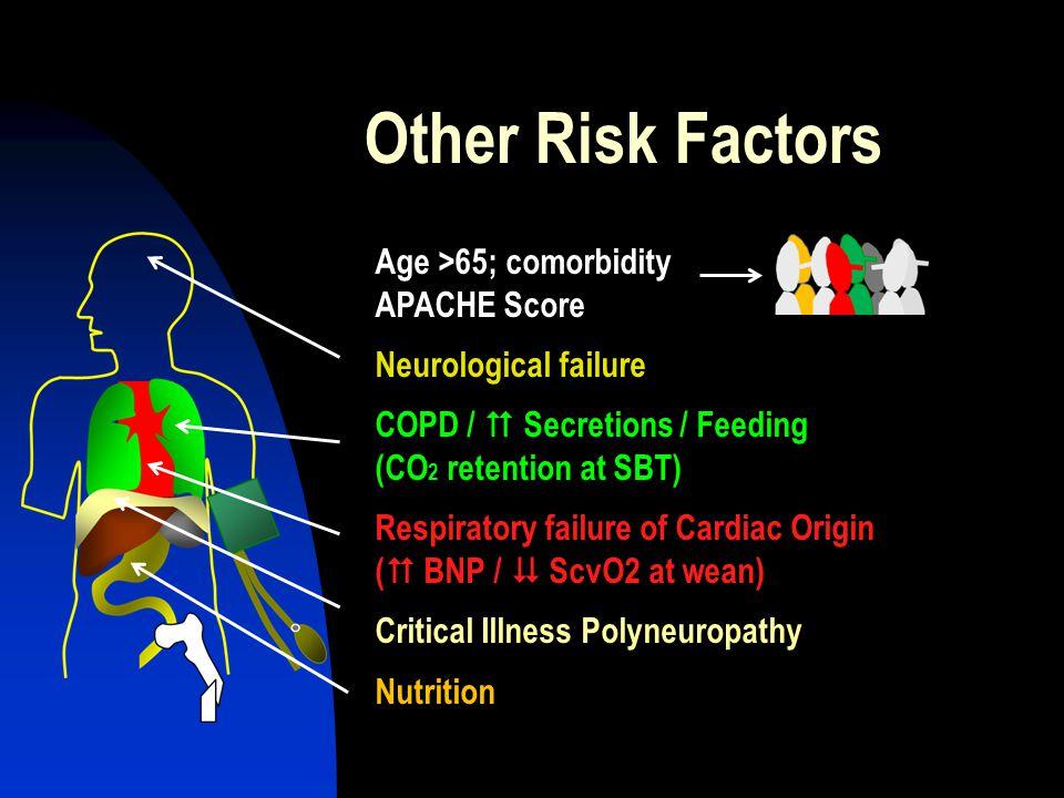 Other Risk Factors Age >65; comorbidity APACHE Score