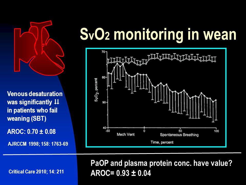 SvO2 monitoring in wean PaOP and plasma protein conc. have value