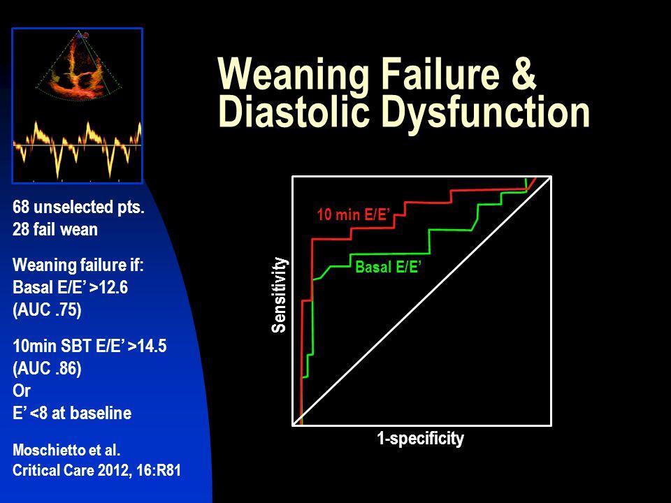 Weaning Failure & Diastolic Dysfunction
