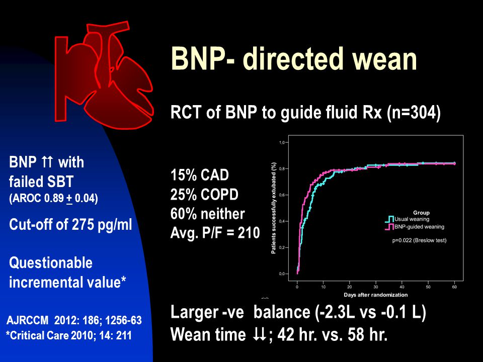 BNP- directed wean RCT of BNP to guide fluid Rx (n=304)