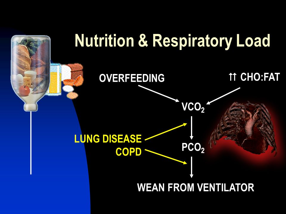 Nutrition & Respiratory Load