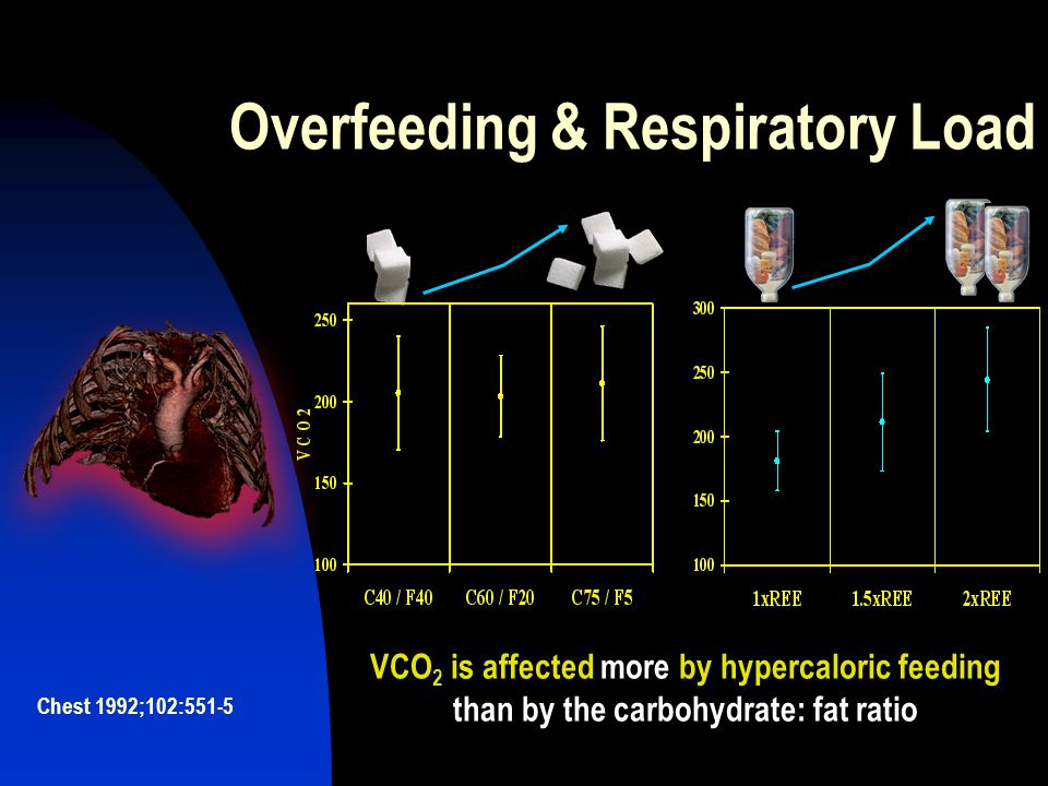 Overfeeding & Respiratory Load
