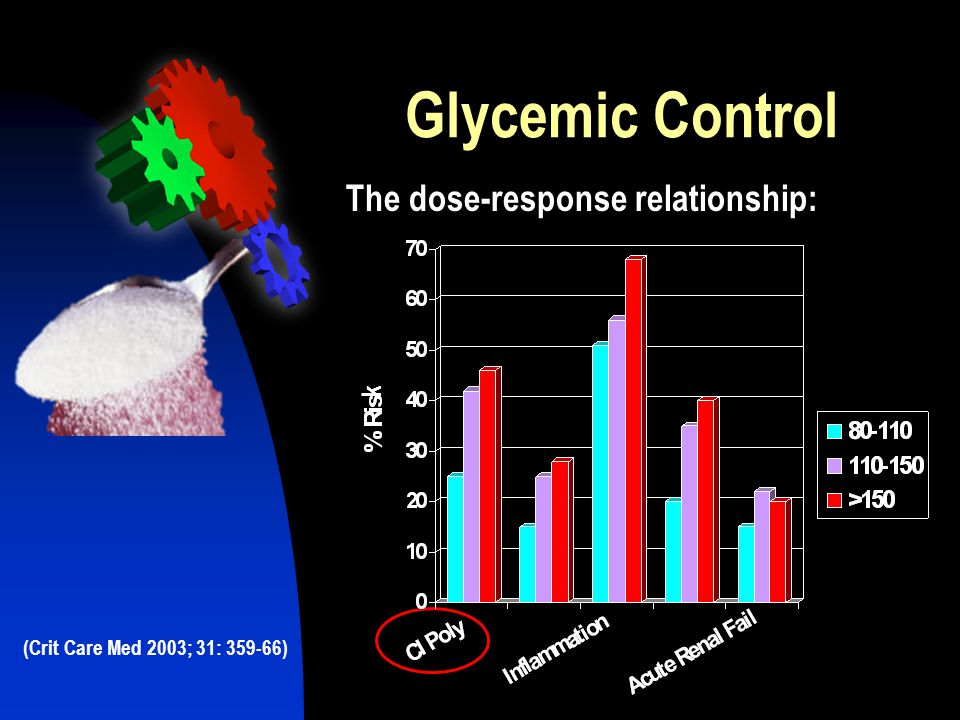 Glycemic Control The dose-response relationship: k