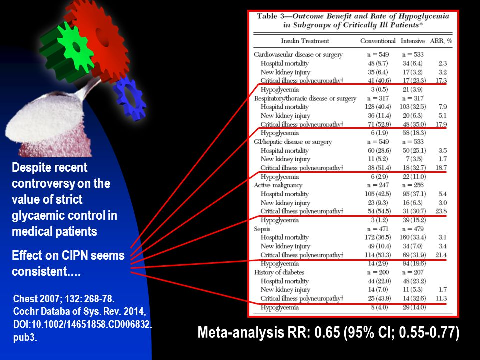Meta-analysis RR: 0.65 (95% CI; 0.55-0.77)