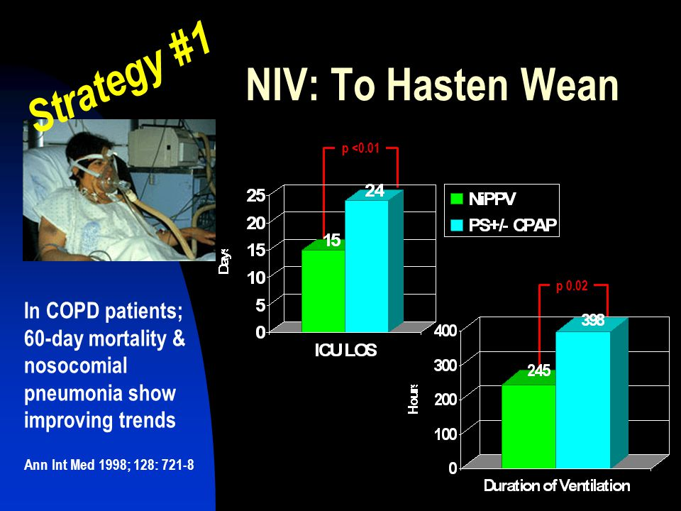 Strategy #1 NIV: To Hasten Wean In COPD patients; 60-day mortality &