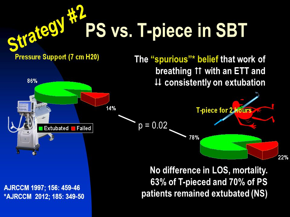 Strategy #2 PS vs. T-piece in SBT