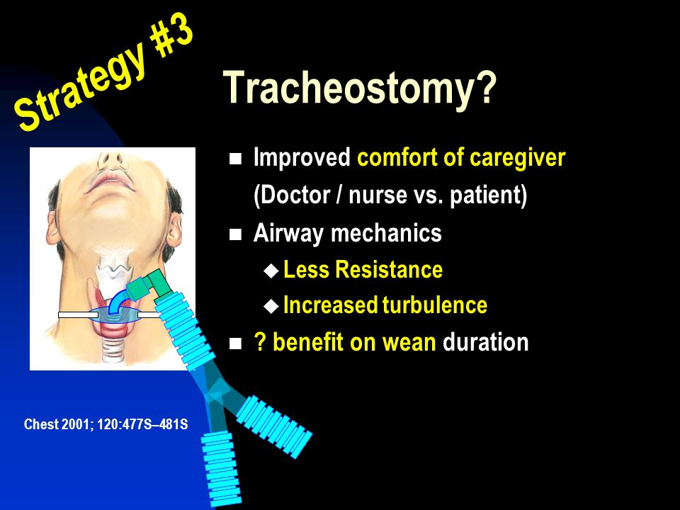Strategy #3 Tracheostomy Improved comfort of caregiver
