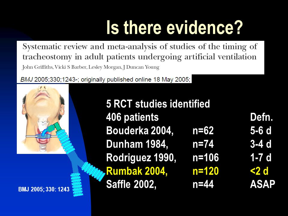 Is there evidence 5 RCT studies identified 406 patients Defn.