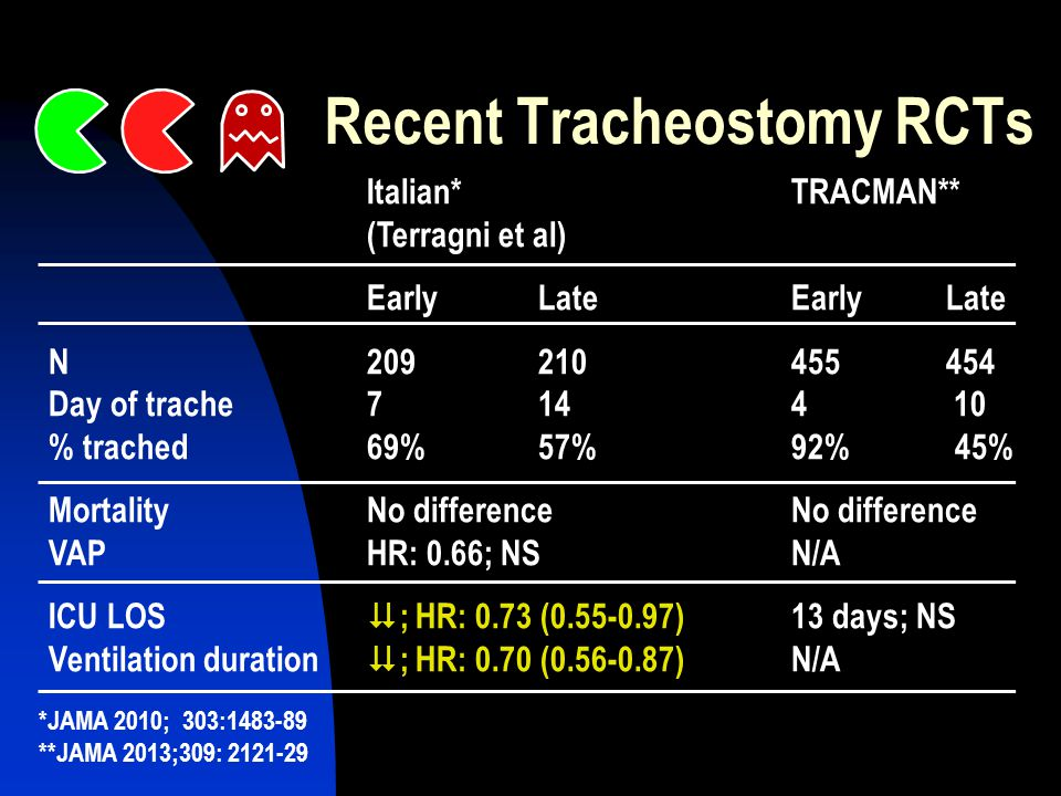 Recent Tracheostomy RCTs