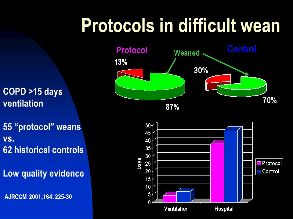 Protocols in difficult wean