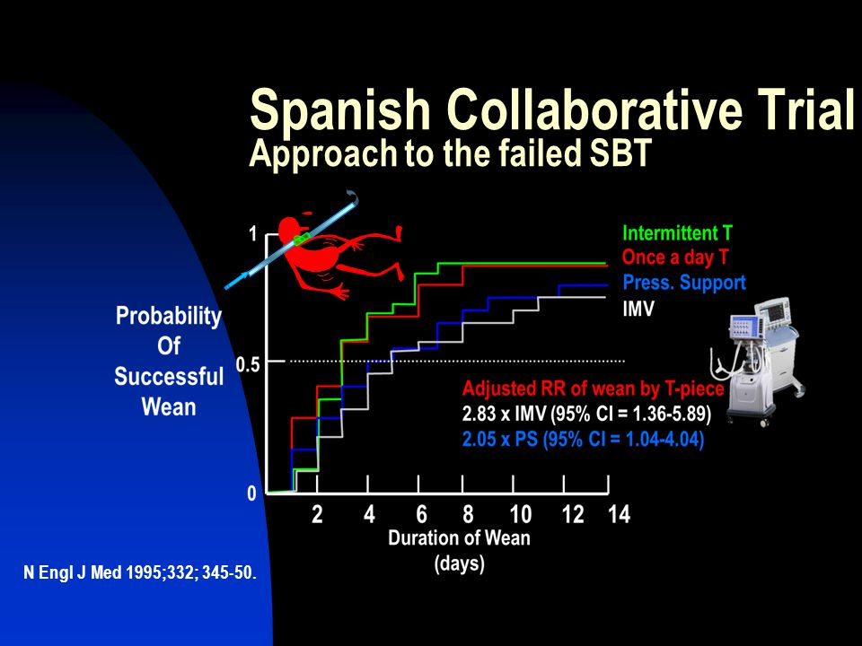 Spanish Collaborative Trial Approach to the failed SBT