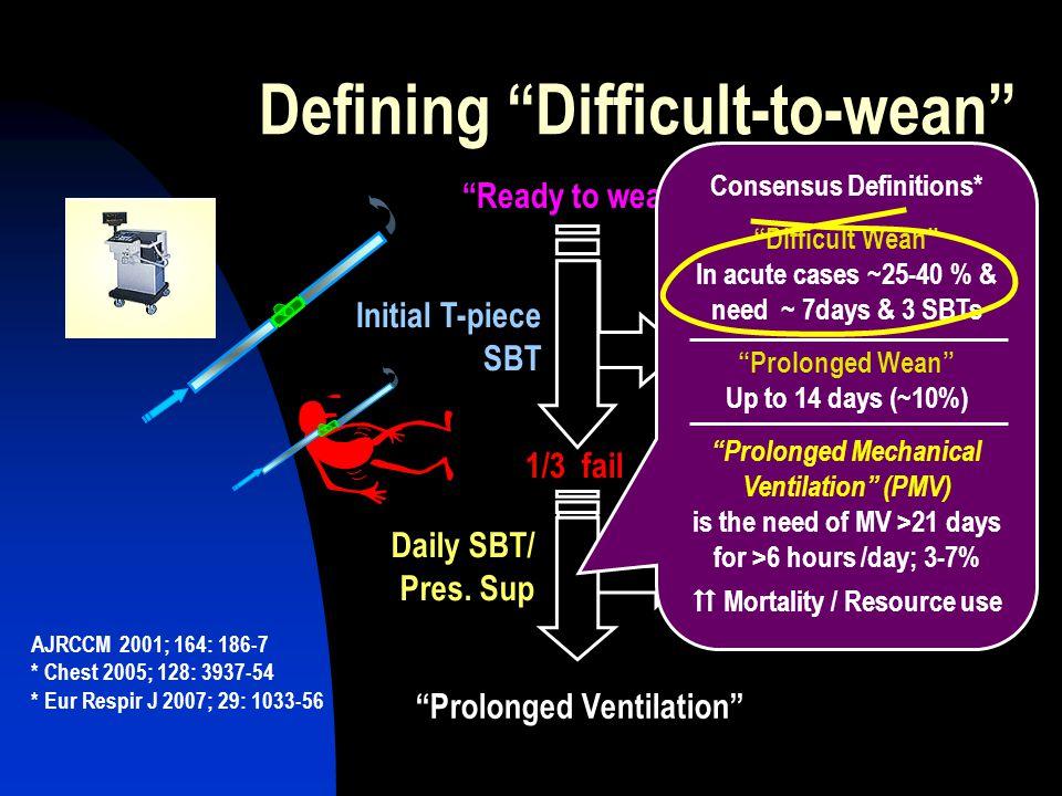 Defining Difficult-to-wean