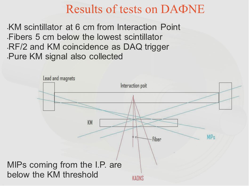 Results of tests on DAФNE