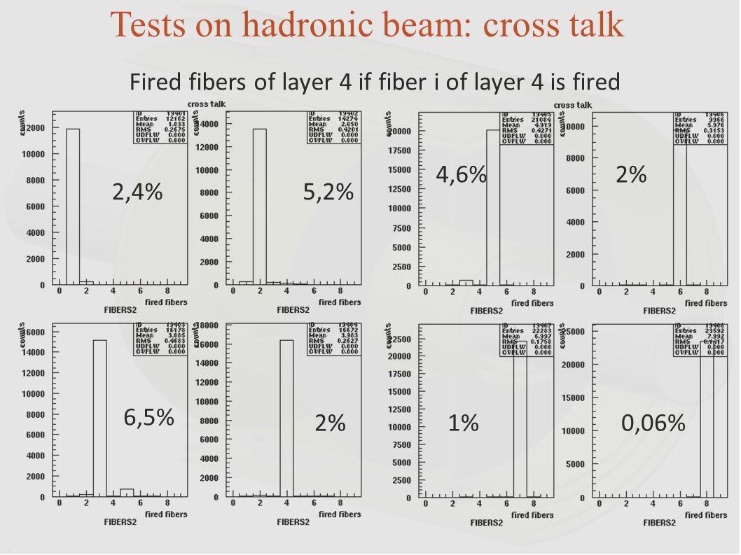 Tests on hadronic beam: cross talk