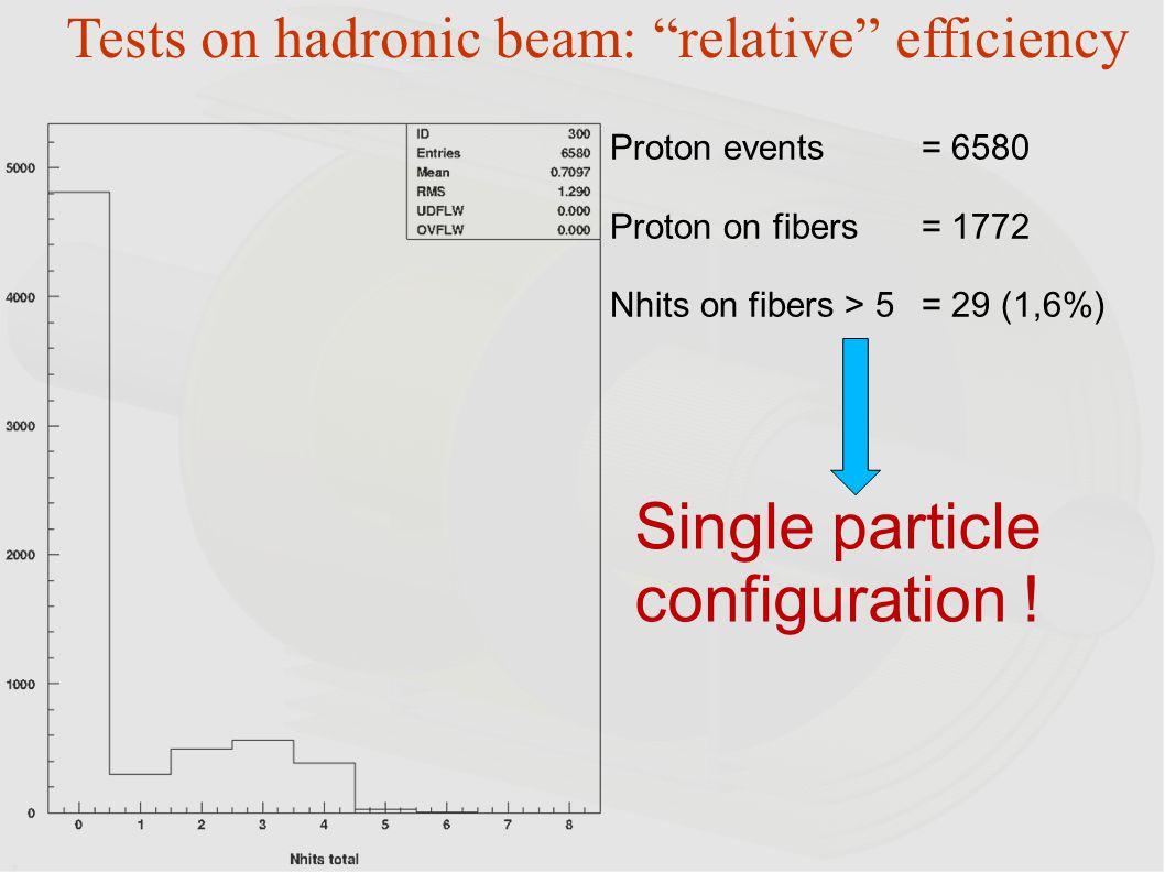 Single particle configuration !
