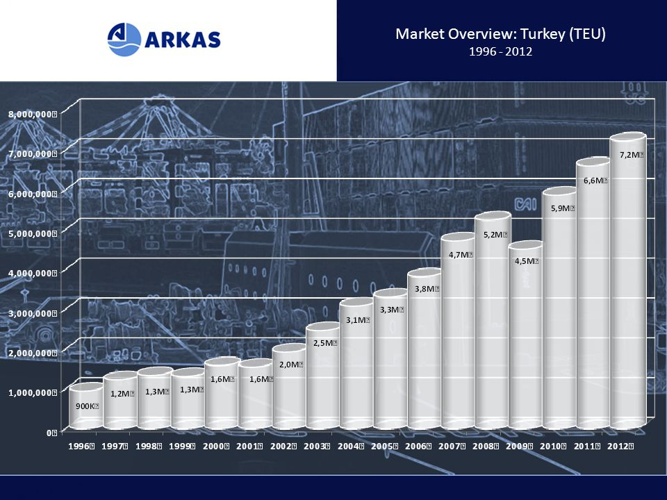 Market Overview: Turkey (TEU)
