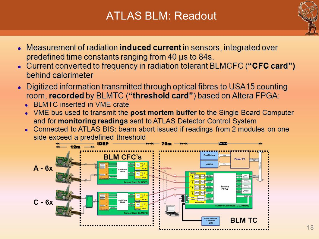 ATLAS BLM: Readout Measurement of radiation induced current in sensors, integrated over predefined time constants ranging from 40 μs to 84s.