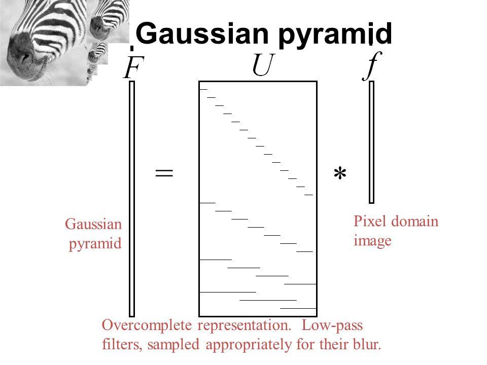 = * Gaussian pyramid Pixel domain Gaussian pyramid image