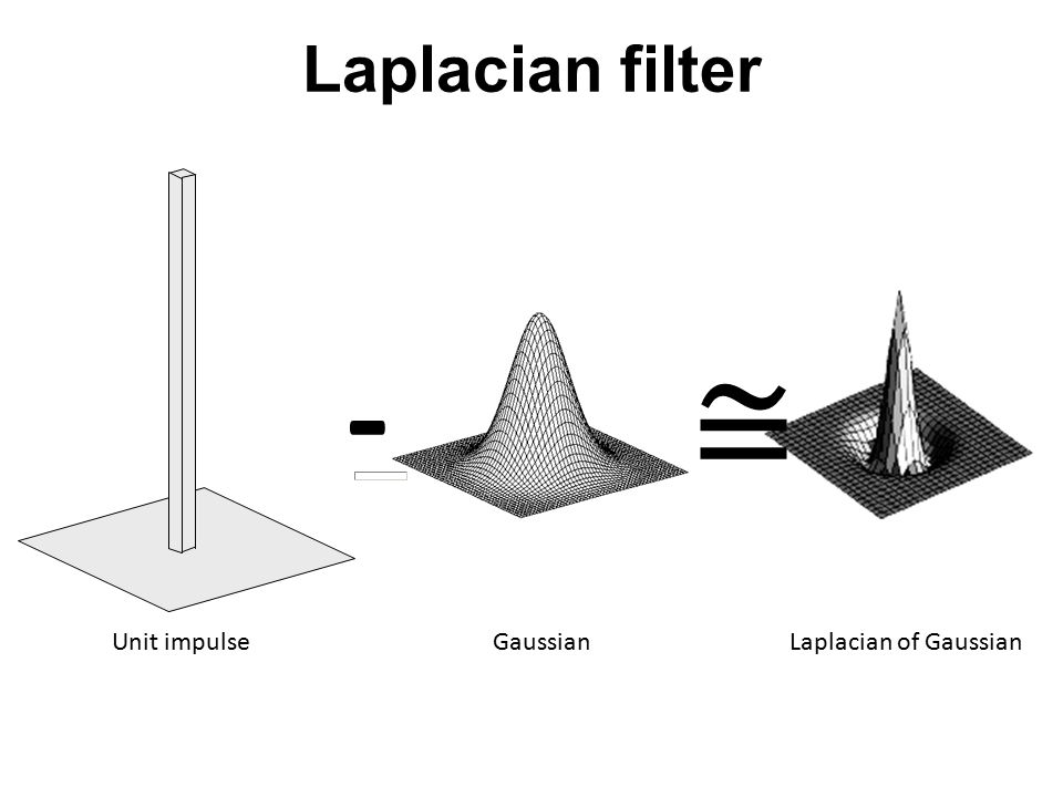 Laplacian filter - ≅ Unit impulse Gaussian Laplacian of Gaussian