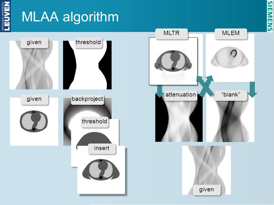 MLAA algorithm MLTR MLEM given threshold attenuation blank given