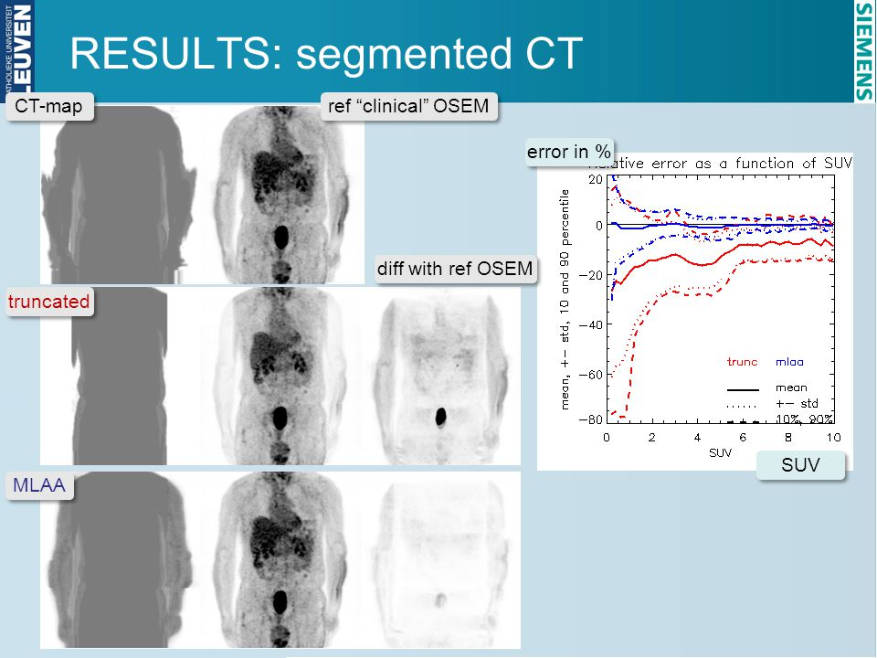 RESULTS: segmented CT CT-map ref clinical OSEM error in %