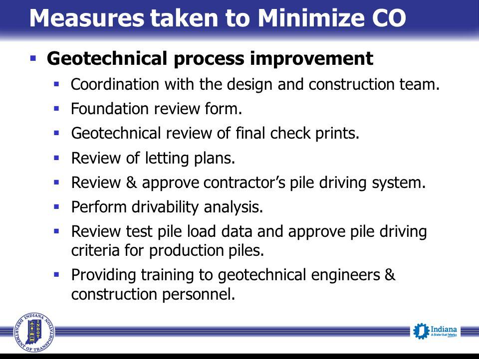 Measures taken to Minimize CO