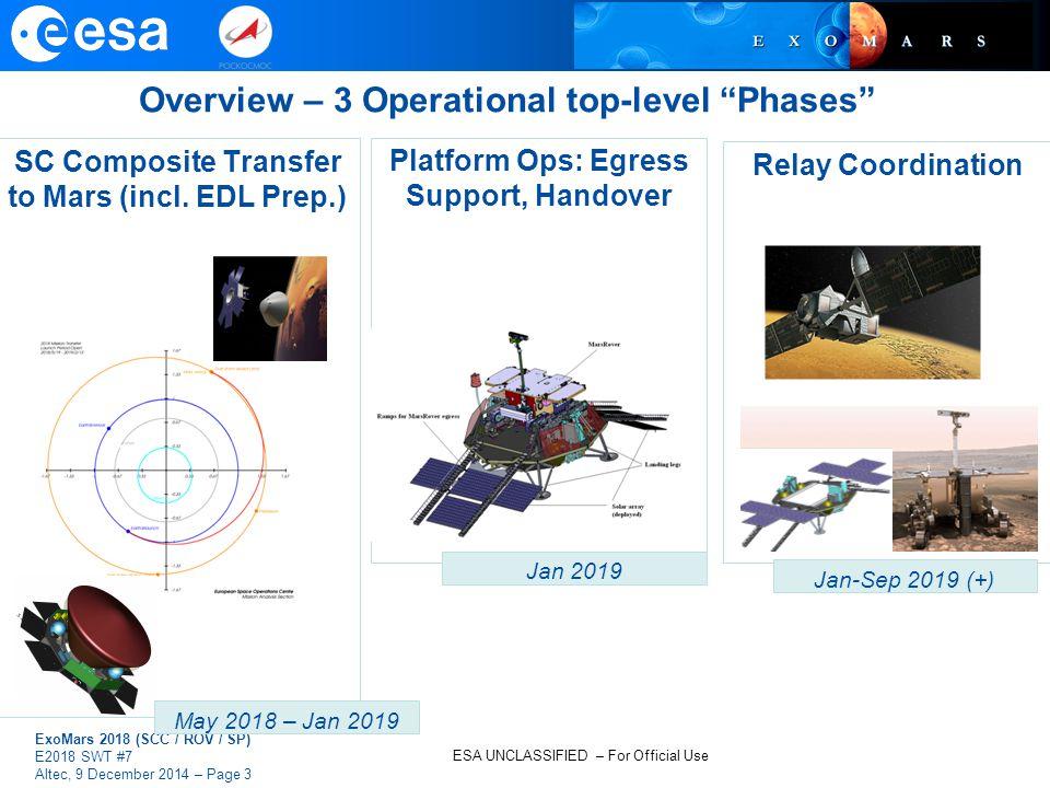 SC Composite Transfer to Mars (incl. EDL Prep.)
