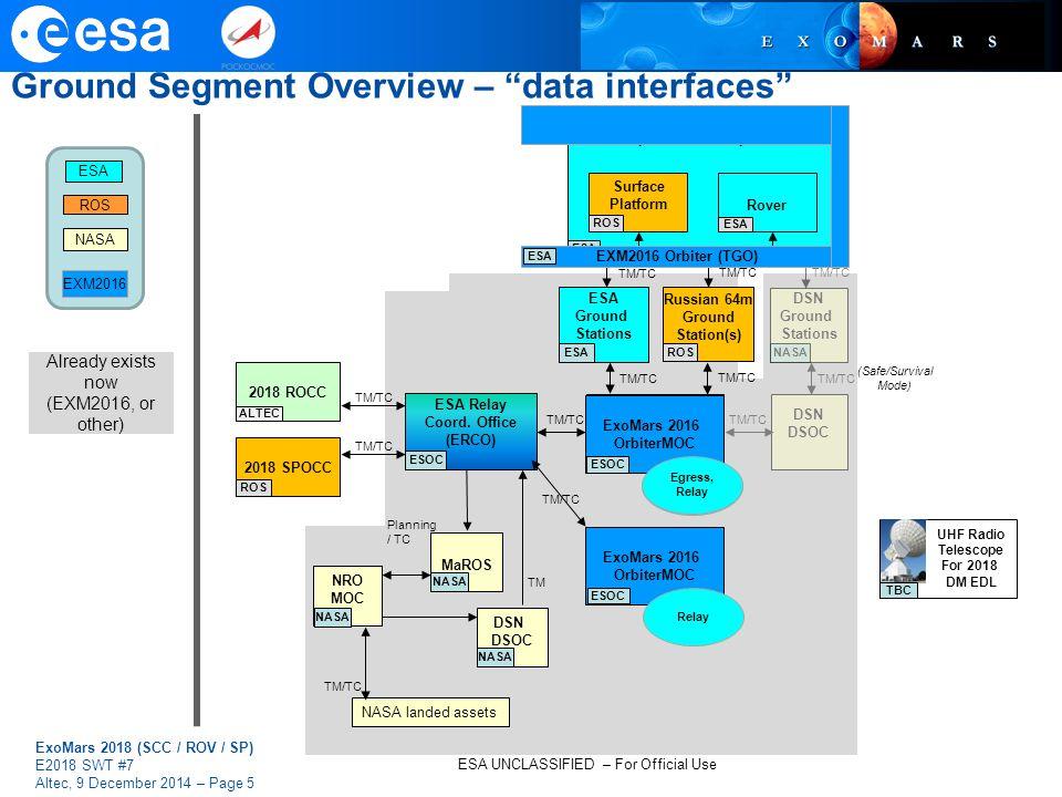 Ground Segment Overview – data interfaces