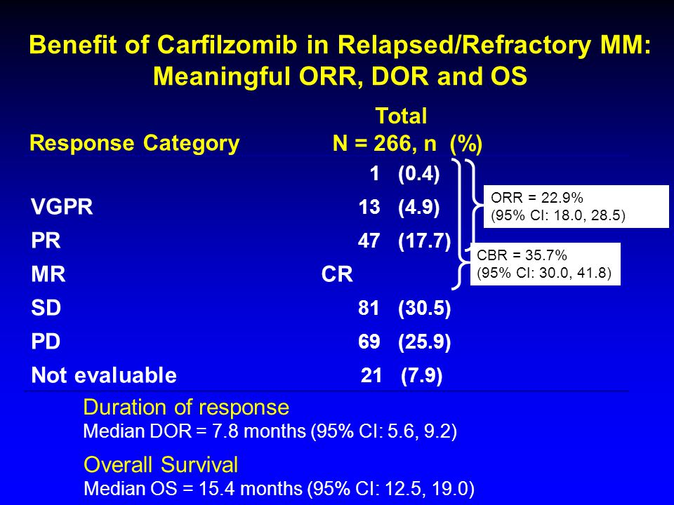 Category (XX) 4/15/2017. Benefit of Carfilzomib in Relapsed/Refractory MM: Meaningful ORR, DOR and OS.