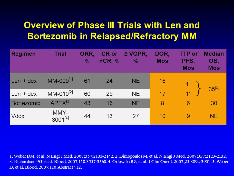 Overview of Phase III Trials with Len and Bortezomib in Relapsed/Refractory MM