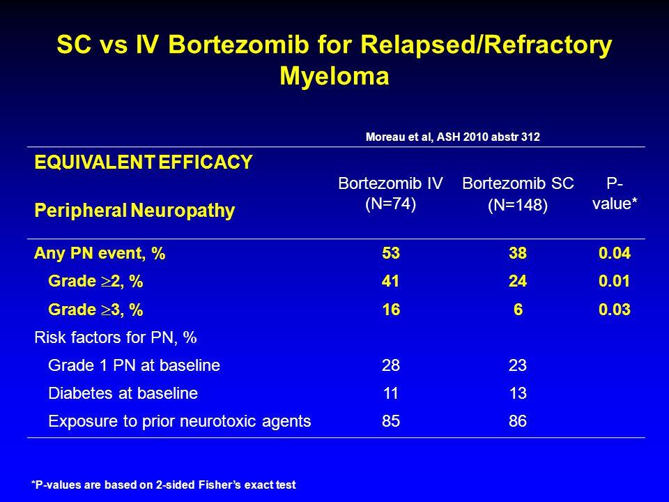 SC vs IV Bortezomib for Relapsed/Refractory Myeloma