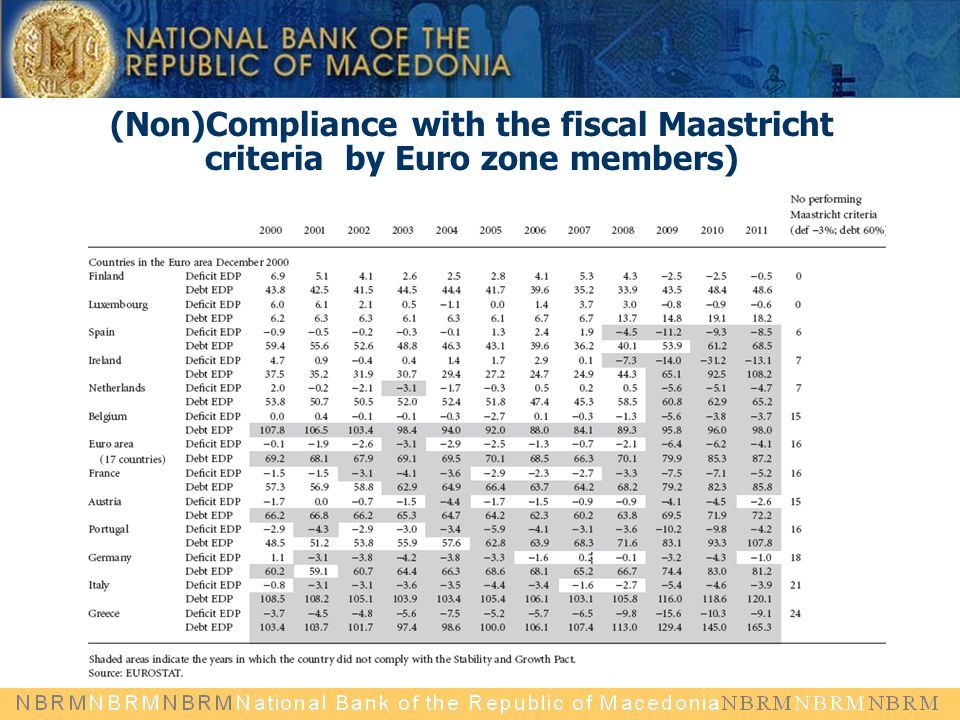 (Non)Compliance with the fiscal Maastricht criteria by Euro zone members)