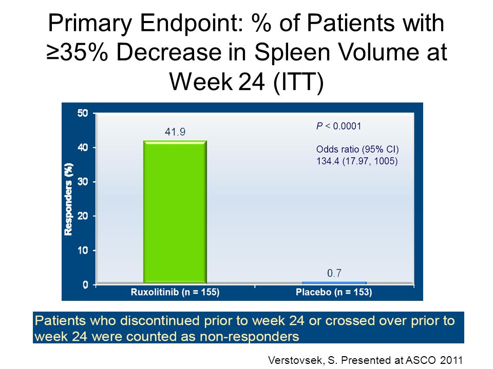 Primary Endpoint: % of Patients with ≥35% Decrease in Spleen Volume at Week 24 (ITT)