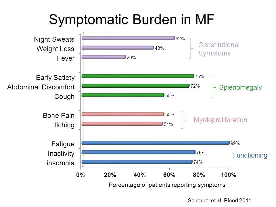 Symptomatic Burden in MF