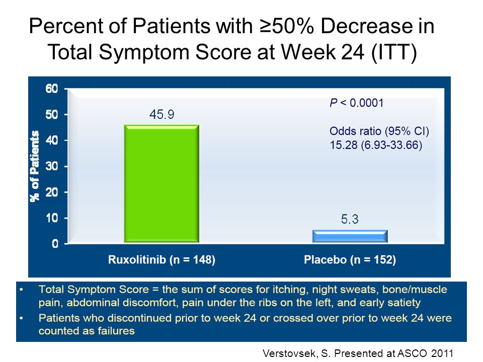 Percent of Patients with ≥50% Decrease in Total Symptom Score at Week 24 (ITT)