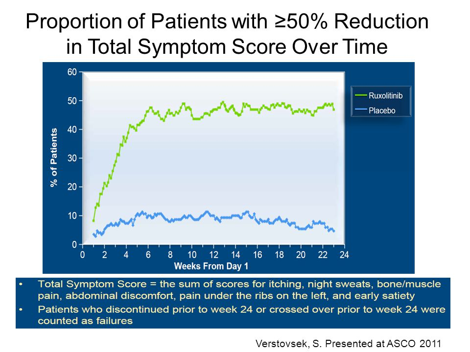 Proportion of Patients with ≥50% Reduction in Total Symptom Score Over Time