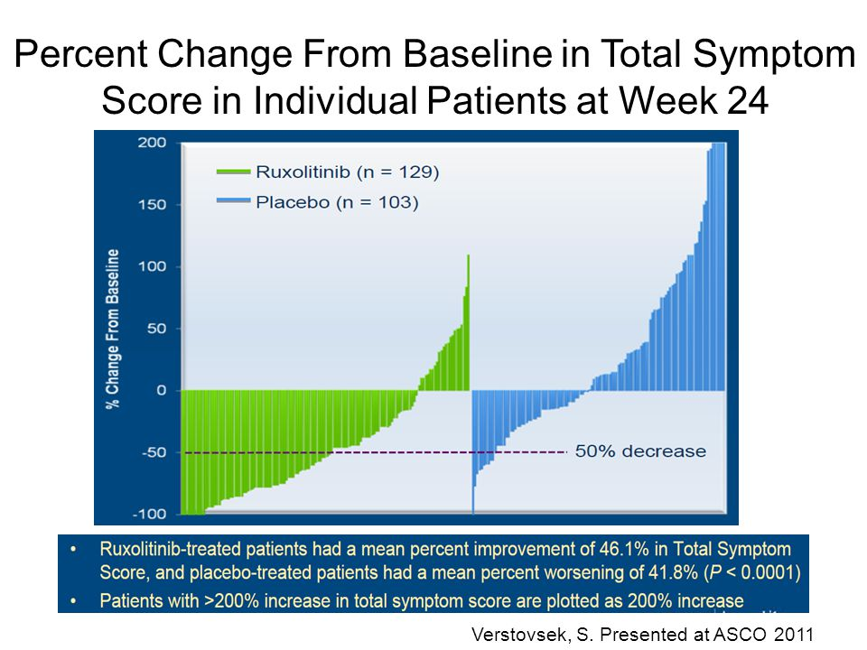 Percent Change From Baseline in Total Symptom Score in Individual Patients at Week 24