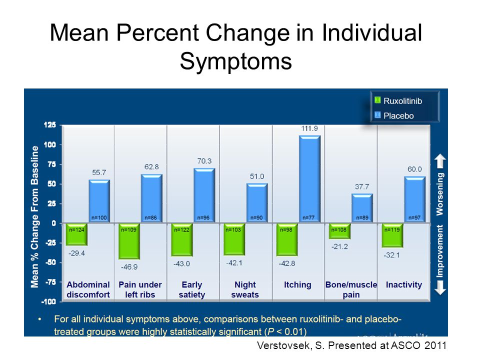 Mean Percent Change in Individual Symptoms