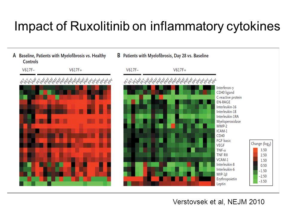 Impact of Ruxolitinib on inflammatory cytokines