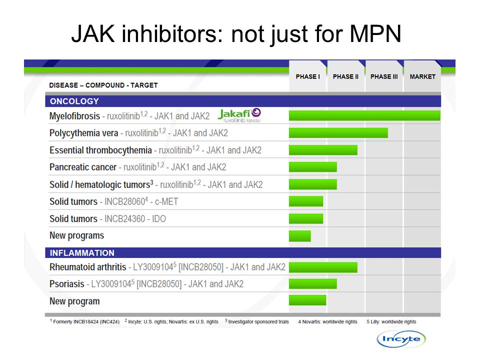 JAK inhibitors: not just for MPN
