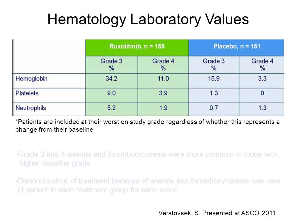 Hematology Laboratory Values